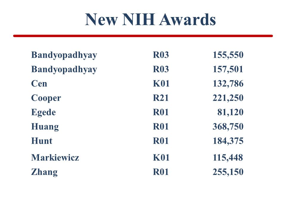 New NIH Awards Bandyopadhyay R03 155,550 Bandyopadhyay R03 157,501 Cen K01 132,786 Cooper R21 221,250 Egede R01 81,120 Huang R01 368,750 Hunt R01 184,375 Markiewicz K01 115,448 Zhang R01 255,150