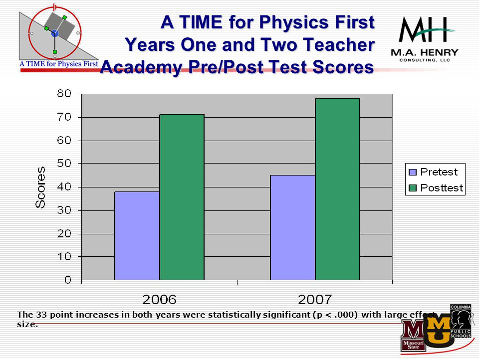A TIME for Physics First Years One and Two Teacher Academy Pre/Post Test Scores The 33 point increases in both years were statistically significant (p <.000) with large effect size.