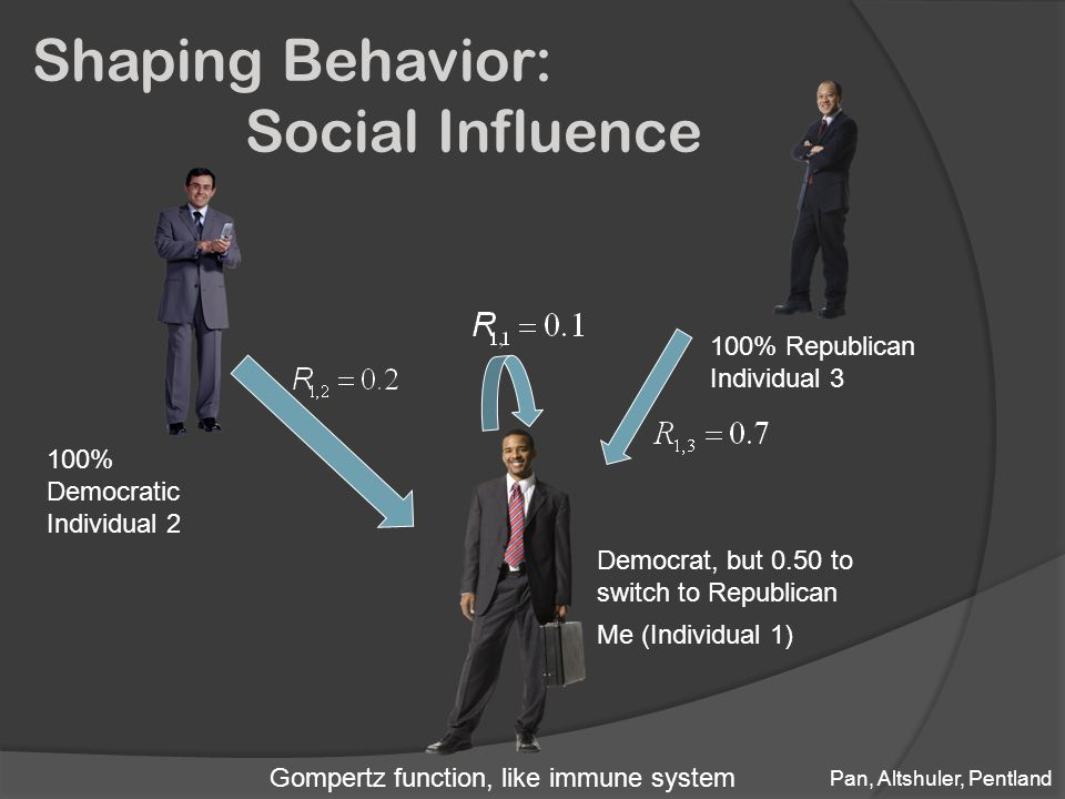Me (Individual 1) Democrat, but 0.50 to switch to Republican 100% Democratic Individual 2 100% Republican Individual 3 Shaping Behavior: Social Influence Gompertz function, like immune system Pan, Altshuler, Pentland