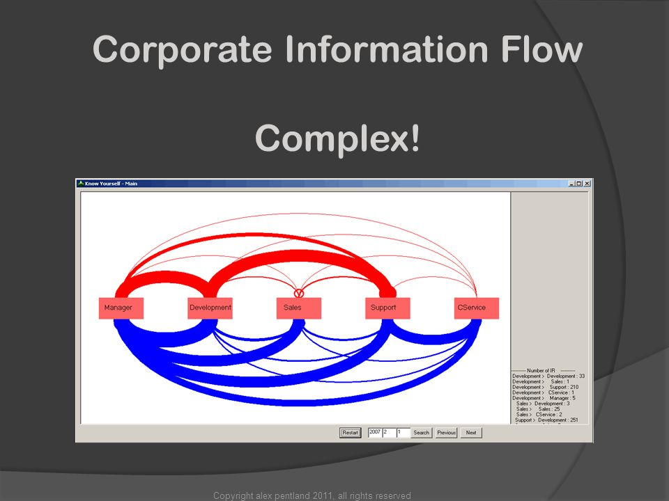 Copyright alex pentland 2011, all rights reserved Corporate Information Flow Complex!