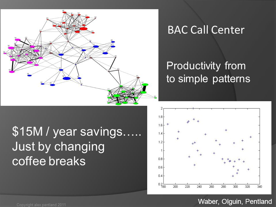 Copyright alex pentland 2011 BAC Call Center Average Call Handle Time Cohesion of Face-to-Face Network Productivity from to simple patterns Waber, Olguin, Pentland $15M / year savings…..