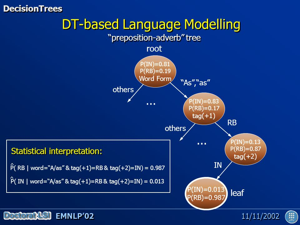 EMNLP'02 11/11/2002 DT-based Language Modelling root P(IN)=0.81 P(RB)=0.19 Word Form leaf P(IN)=0.83 P(RB)=0.17 tag(+1) P(IN)=0.13 P(RB)=0.87 tag(+2) P(IN)=0.013 P(RB)=0.987 As , as RB IN others...