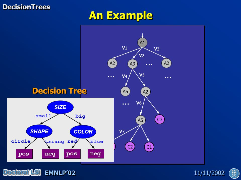 EMNLP'02 11/11/2002 Extensions of DTs DecisionTrees (pre/post) Pruning Minimize the effect of the greedy approach: lookahead Non-lineal splits Combination of multiple models etc.