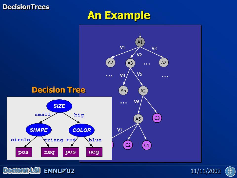 EMNLP'02 11/11/2002 An Example A1 A2 A3 C1 A5 A2 A5 C3 C2 C1...