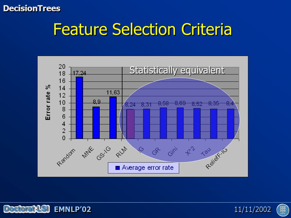 EMNLP'02 11/11/2002 Feature Selection Criteria Statistically equivalent DecisionTrees