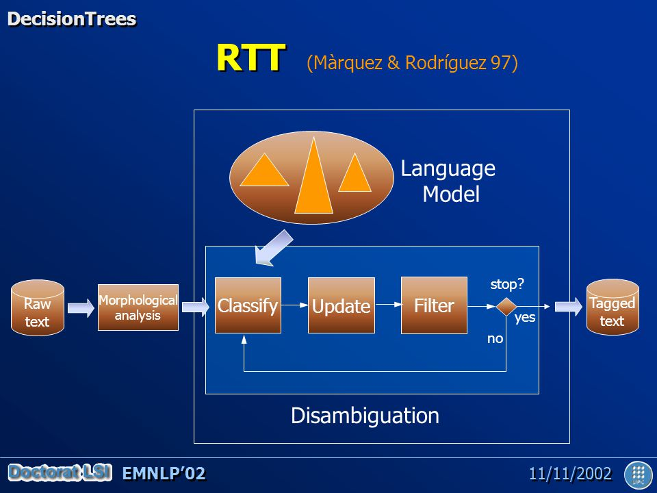 EMNLP'02 11/11/2002 RTT Raw text Morphological analysis Tagged text Classify Update Filter Language Model Disambiguation stop.