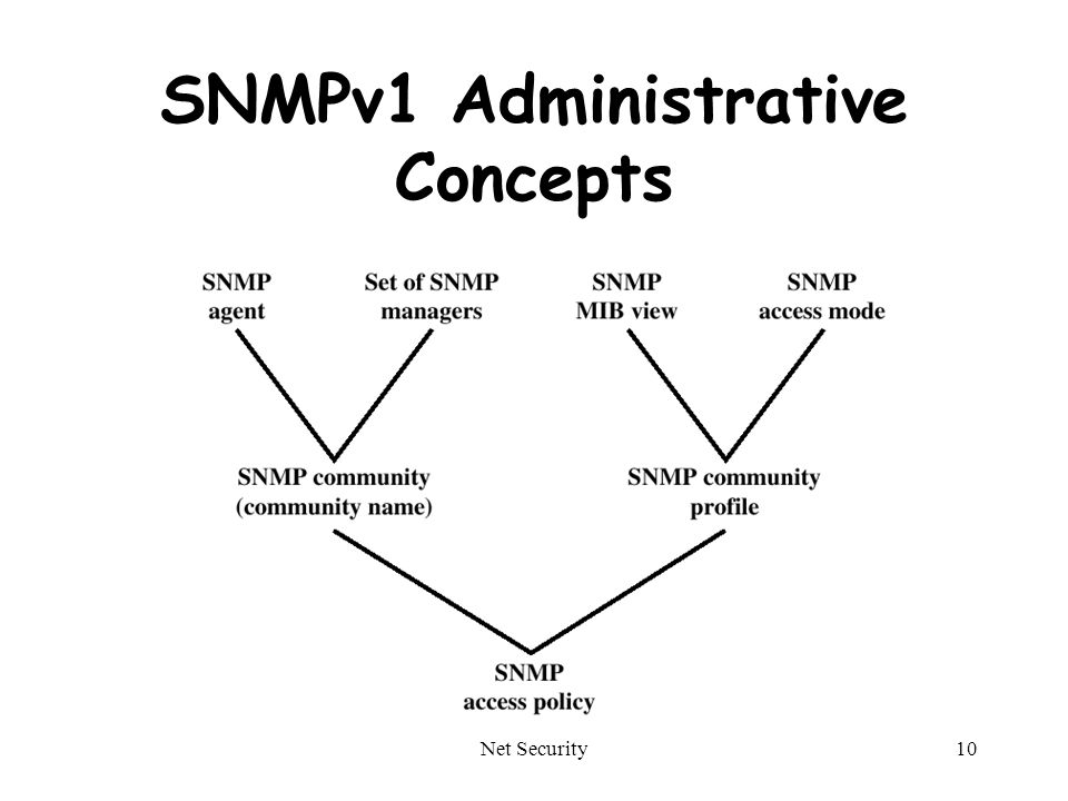 Net Security10 SNMPv1 Administrative Concepts
