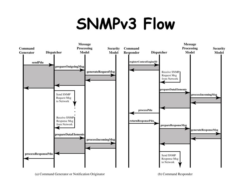Net Security12 SNMPv3 Flow
