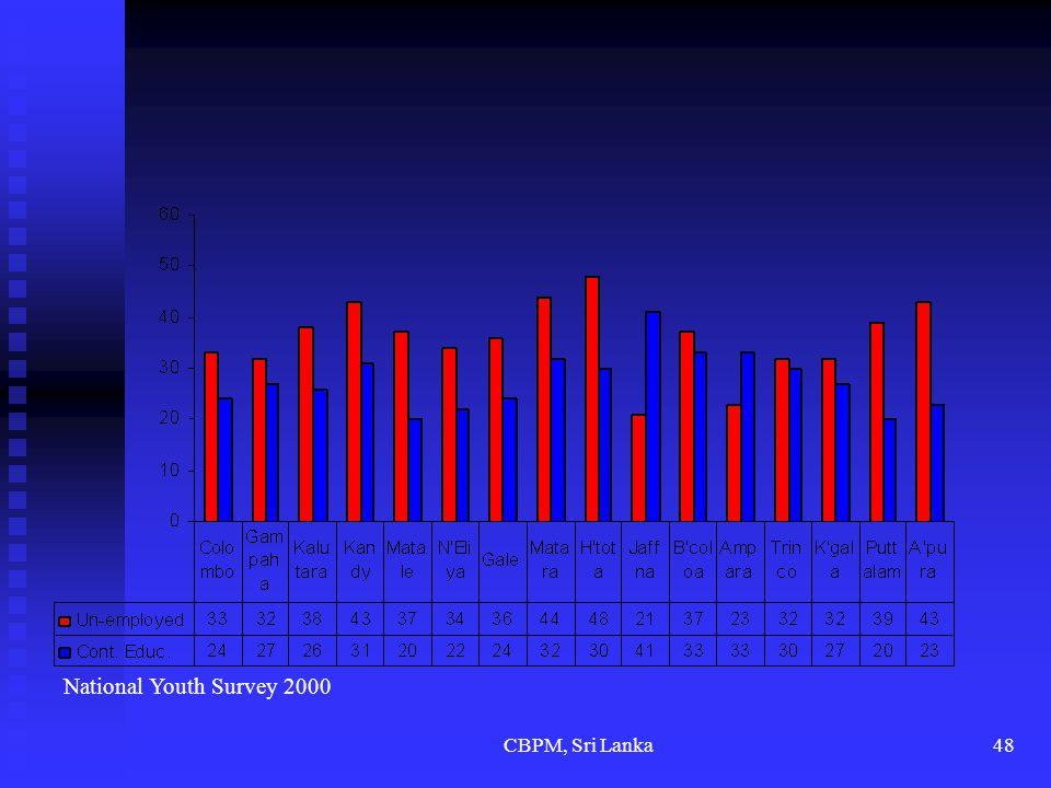 CBPM, Sri Lanka48 National Youth Survey 2000
