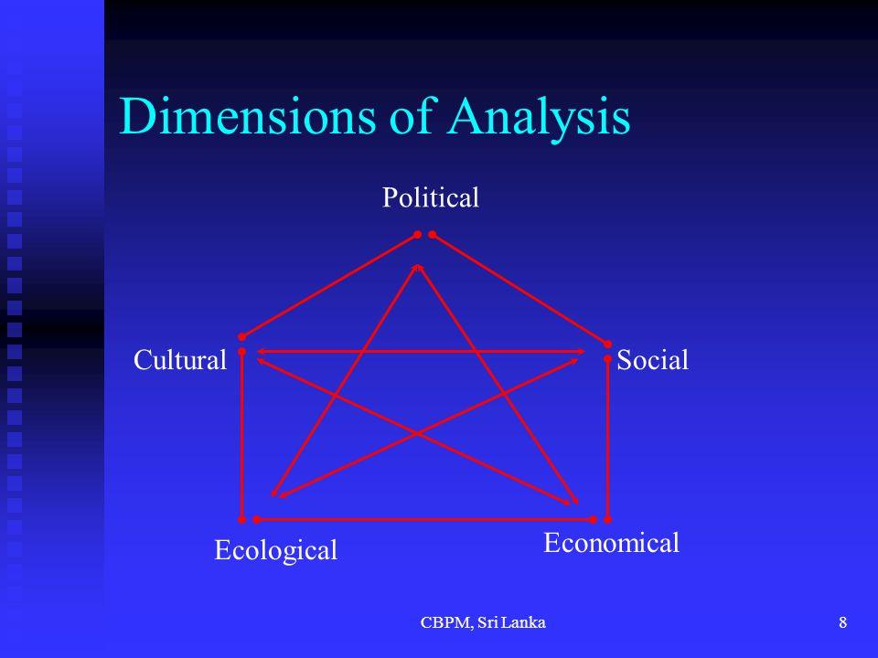 CBPM, Sri Lanka8 Dimensions of Analysis Political Social Economical Cultural Ecological