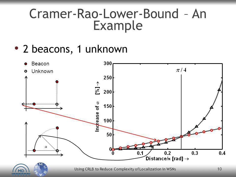 Cramer-Rao-Lower-Bound – An Example 2 beacons, 1 unknown Using CRLB to Reduce Complexity of Localization in WSNs 10 Beacon Unknown