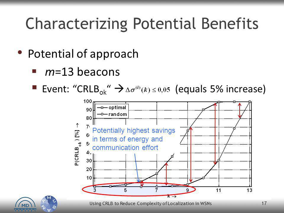 "Characterizing Potential Benefits Using CRLB to Reduce Complexity of Localization in WSNs 17 Potential of approach  m=13 beacons  Event: ""CRLB ok """