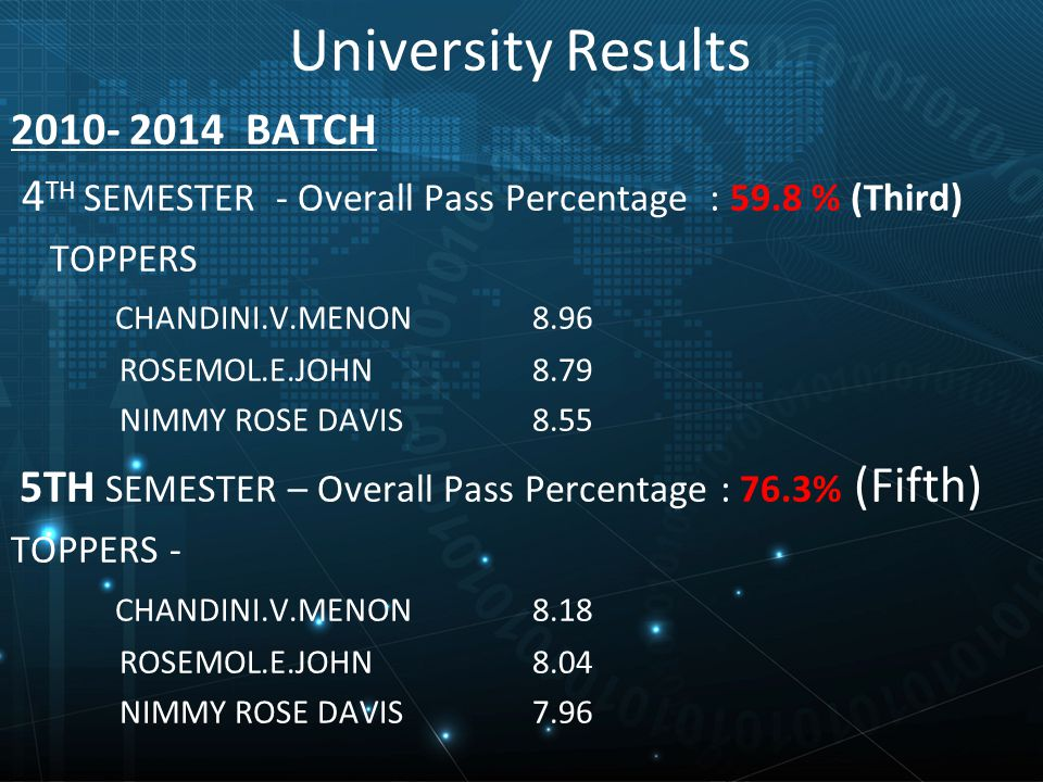 University Results 2010- 2014 BATCH 4 TH SEMESTER - Overall Pass Percentage : 59.8 % (Third) TOPPERS CHANDINI.V.MENON 8.96 ROSEMOL.E.JOHN 8.79 NIMMY ROSE DAVIS 8.55 5TH SEMESTER – Overall Pass Percentage : 76.3% (Fifth) TOPPERS - CHANDINI.V.MENON 8.18 ROSEMOL.E.JOHN 8.04 NIMMY ROSE DAVIS 7.96