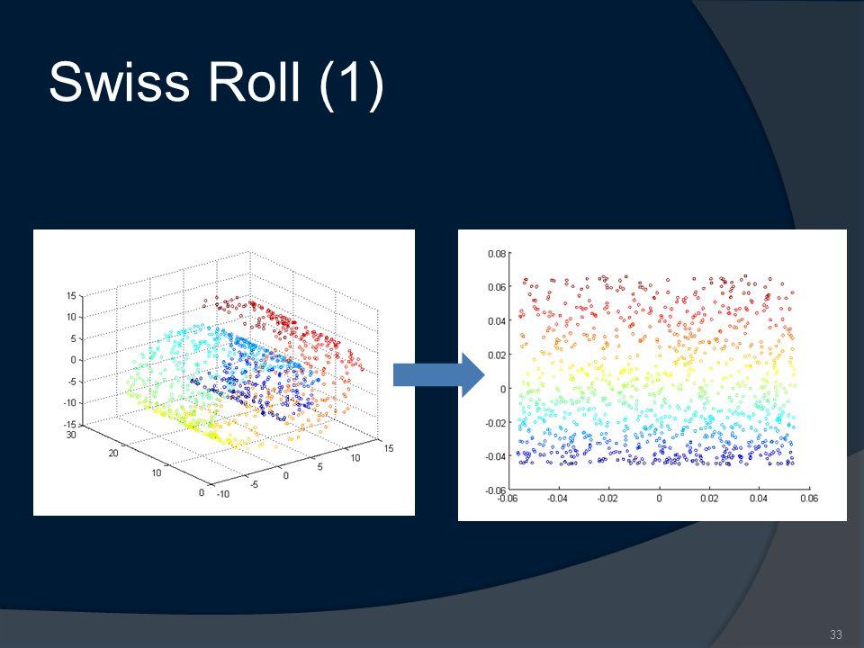 Swiss Roll (1) 33