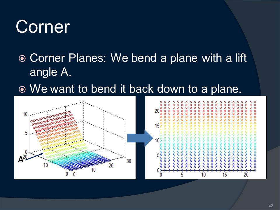 Corner  Corner Planes: We bend a plane with a lift angle A.  We want to bend it back down to a plane. 42 A