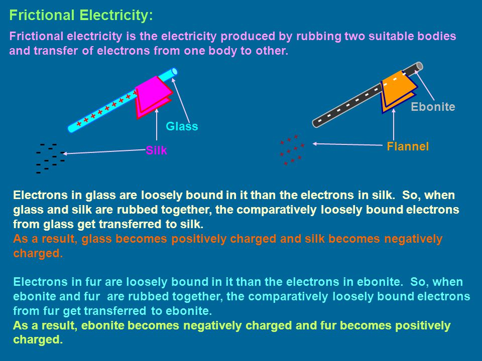 Frictional Electricity: Frictional electricity is the electricity produced by rubbing two suitable bodies and transfer of electrons from one body to other..