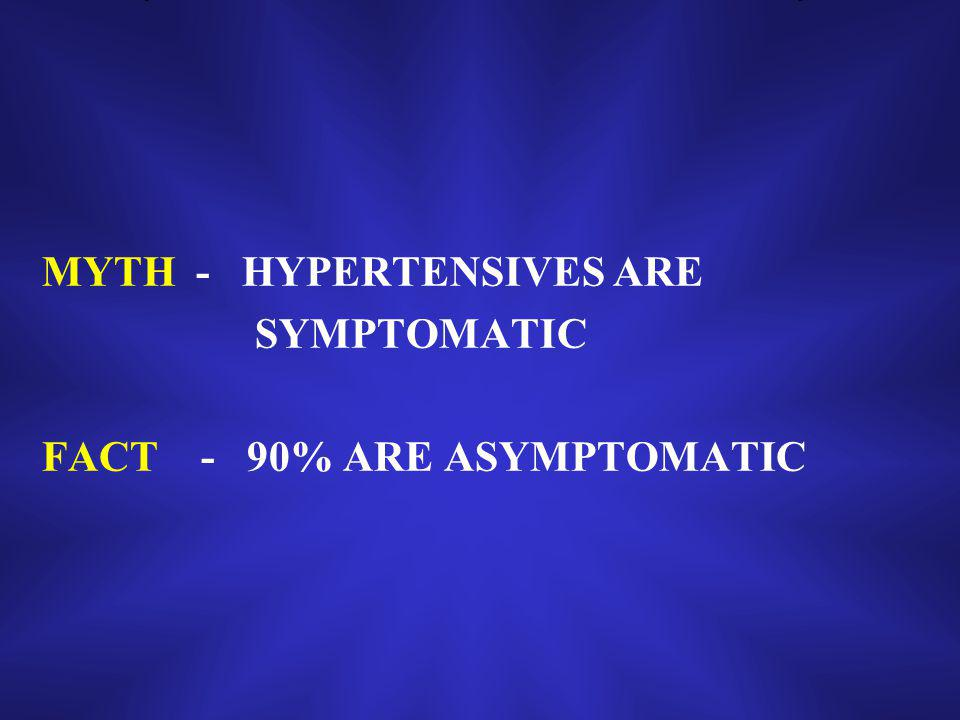 MYTH - HYPERTENSIVES ARE SYMPTOMATIC FACT - 90% ARE ASYMPTOMATIC