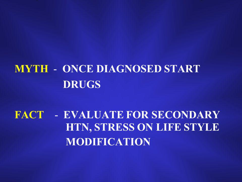 MYTH - ONCE DIAGNOSED START DRUGS FACT - EVALUATE FOR SECONDARY HTN, STRESS ON LIFE STYLE MODIFICATION