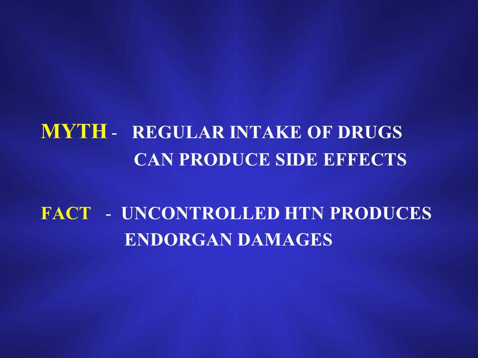 MYTH - REGULAR INTAKE OF DRUGS CAN PRODUCE SIDE EFFECTS FACT - UNCONTROLLED HTN PRODUCES ENDORGAN DAMAGES
