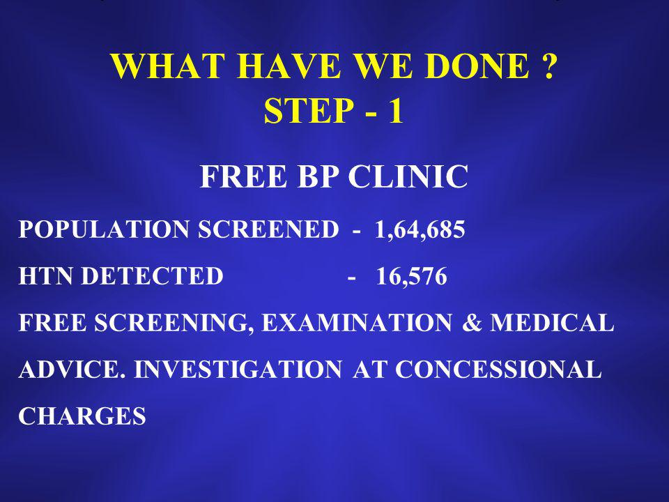 WHAT HAVE WE DONE ? STEP - 1 FREE BP CLINIC POPULATION SCREENED - 1,64,685 HTN DETECTED - 16,576 FREE SCREENING, EXAMINATION & MEDICAL ADVICE. INVESTI