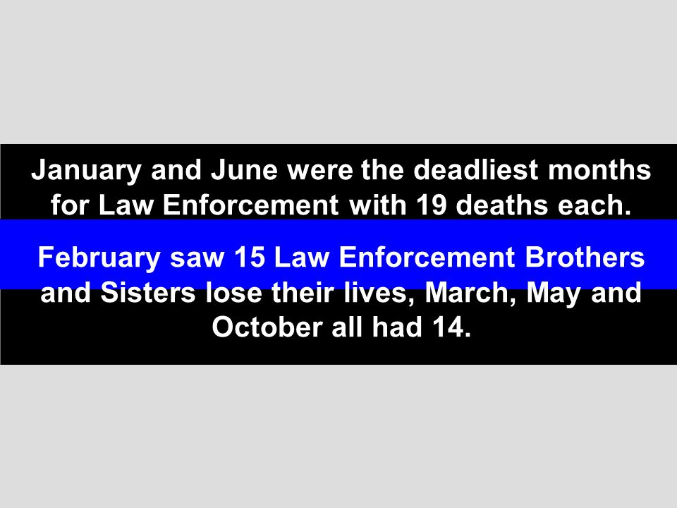 January and June were the deadliest months for Law Enforcement with 19 deaths each.