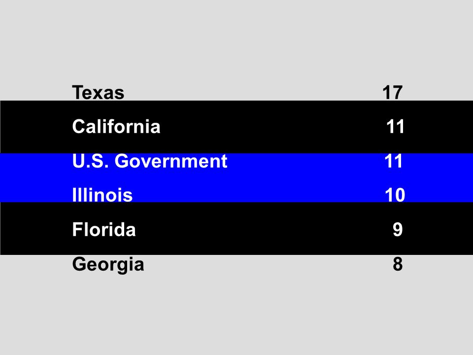 Texas 17 California 11 U.S. Government 11 Illinois 10 Florida 9 Georgia 8