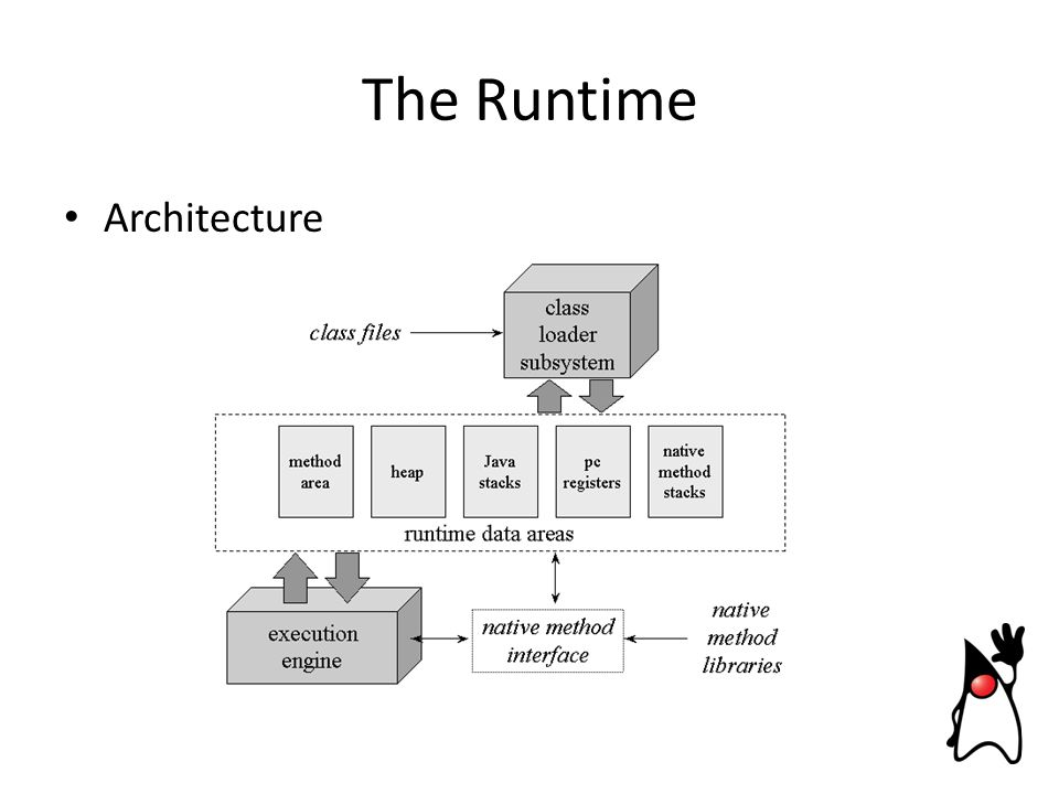 Architecture The Runtime