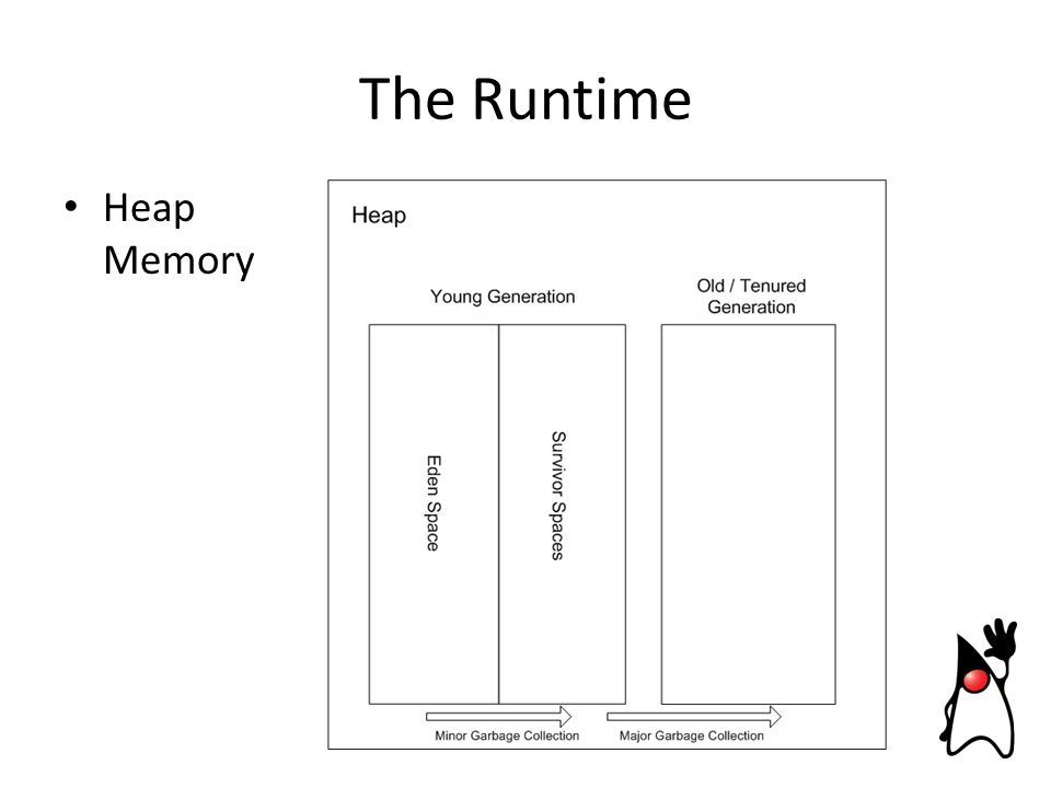 Heap Memory The Runtime