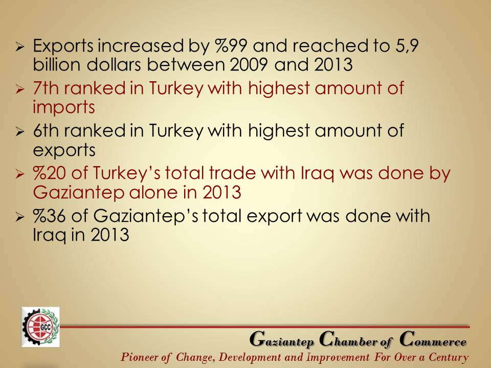  Exports increased by %99 and reached to 5,9 billion dollars between 2009 and 2013  7th ranked in Turkey with highest amount of imports  6th ranked
