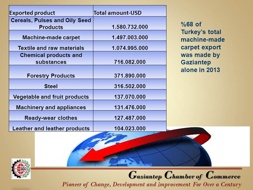 Exported productTotal amount-USD Cereals, Pulses and Oily Seed Products1.580.732.000 Machine-made carpet1.497.003.000 Textile and raw materials1.074.9