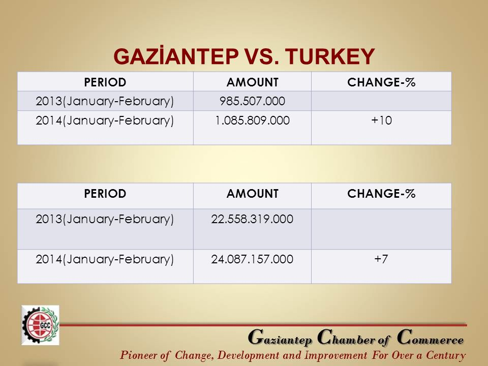 GAZİANTEP VS. TURKEY PERIODAMOUNTCHANGE-% 2013(January-February)985.507.000 2014(January-February)1.085.809.000+10 PERIODAMOUNTCHANGE-% 2013(January-F