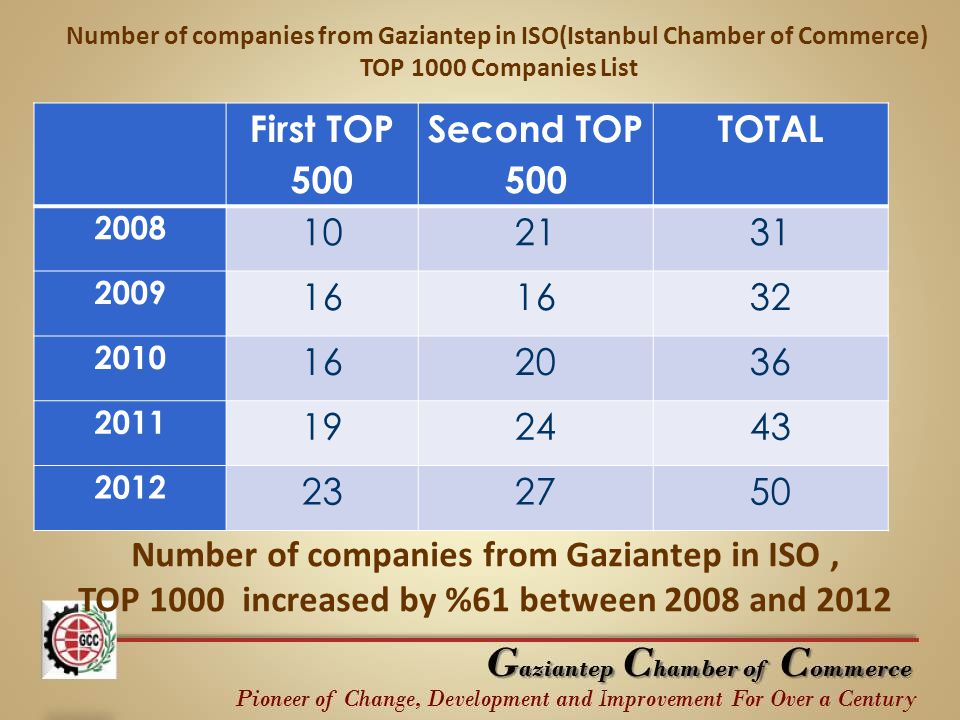 First TOP 500 Second TOP 500 TOTAL 2008 102131 2009 16 32 2010 162036 2011 192443 2012 232750 Number of companies from Gaziantep in ISO(Istanbul Chamber of Commerce) TOP 1000 Companies List Number of companies from Gaziantep in ISO, TOP 1000 increased by %61 between 2008 and 2012