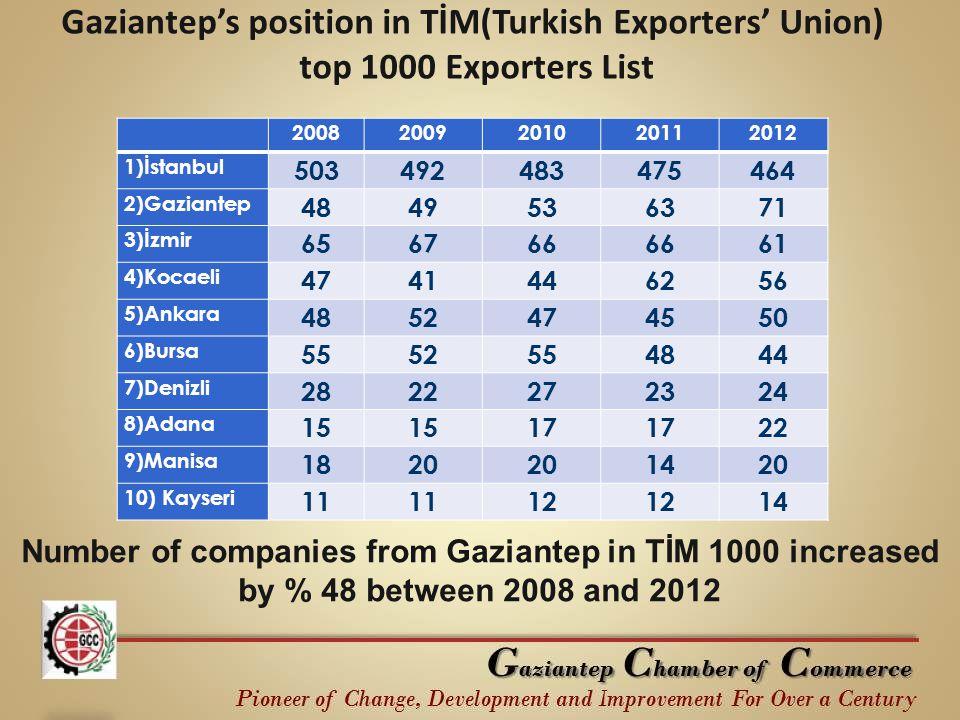 20082009201020112012 1)İstanbul 503492483475464 2)Gaziantep 484953636371 3)İzmir 656766 61 4)Kocaeli 4741446256 5)Ankara 4852474550 6)Bursa 555255484844 7)Denizli 2822272324 8)Adana 15 17 22 9)Manisa 1820 1420 10) Kayseri 11 12 14 Gaziantep's position in TİM(Turkish Exporters' Union) top 1000 Exporters List Number of companies from Gaziantep in TİM 1000 increased by % 48 between 2008 and 2012
