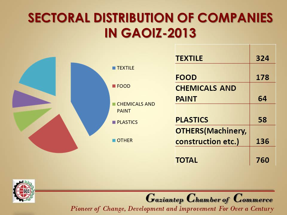 SECTORAL DISTRIBUTION OF COMPANIES IN GAOIZ-2013 TEXTILE324 FOOD178 CHEMICALS AND PAINT64 PLASTICS58 OTHERS(Machinery, construction etc.)136 TOTAL760