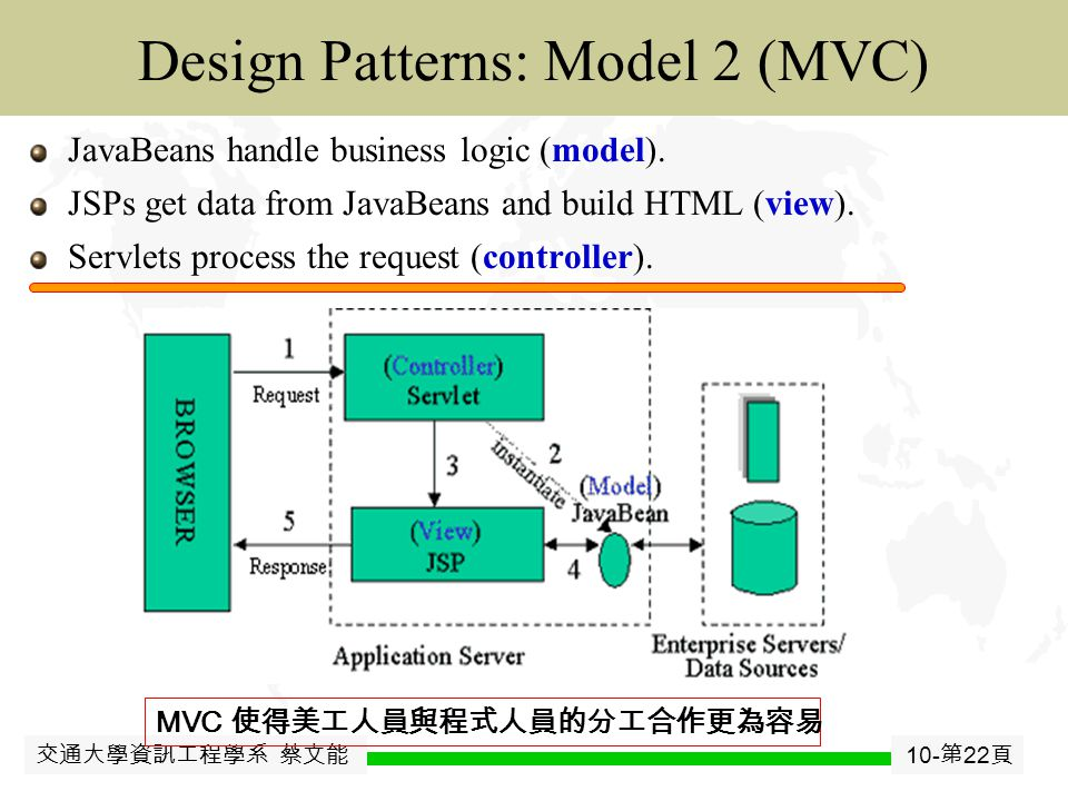 交通大學資訊工程學系 蔡文能 10- 第 21 頁 JavaJavaBean Design Patterns: Model 1 Single Servlet or JSP page is responsible for  processing the request  performing business logic and/or database access  building HTML output Fine for simple applications, But..
