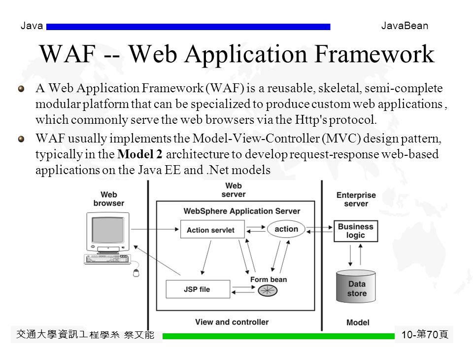 交通大學資訊工程學系 蔡文能 10- 第 69 頁 JavaJavaBean What ' s in a Framework.