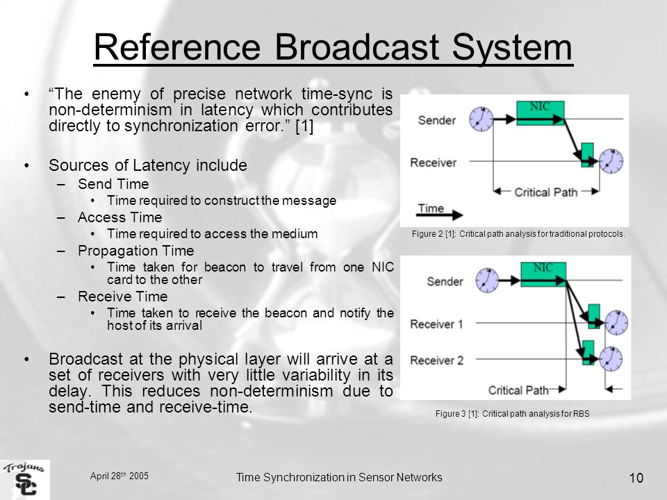 April 28 th 2005 Time Synchronization in Sensor Networks 10 Reference Broadcast System The enemy of precise network time-sync is non-determinism in latency which contributes directly to synchronization error. [1] Sources of Latency include –Send Time Time required to construct the message –Access Time Time required to access the medium –Propagation Time Time taken for beacon to travel from one NIC card to the other –Receive Time Time taken to receive the beacon and notify the host of its arrival Broadcast at the physical layer will arrive at a set of receivers with very little variability in its delay.