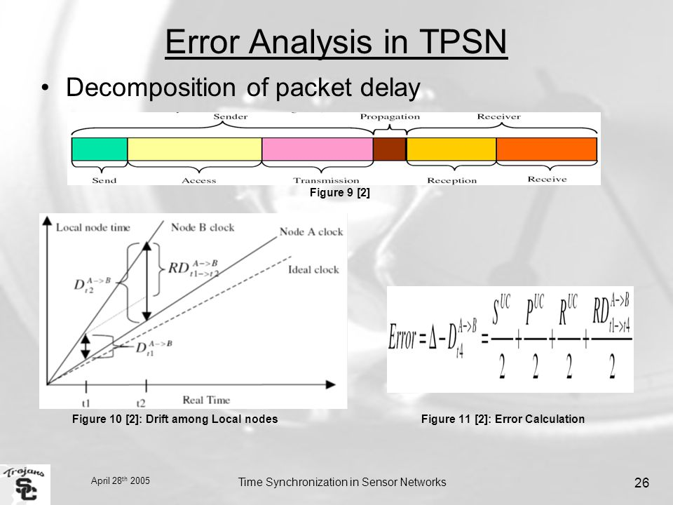 April 28 th 2005 Time Synchronization in Sensor Networks 26 Error Analysis in TPSN Decomposition of packet delay Figure 9 [2] Figure 10 [2]: Drift among Local nodes Figure 11 [2]: Error Calculation