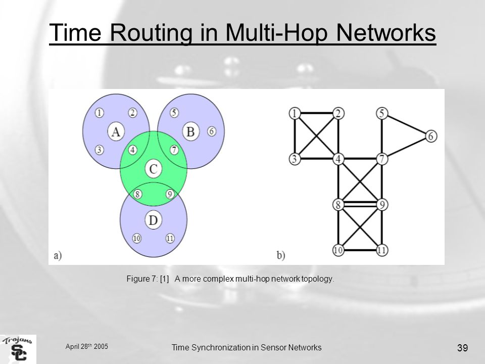 April 28 th 2005 Time Synchronization in Sensor Networks 39 Time Routing in Multi-Hop Networks Figure 7: [1] A more complex multi-hop network topology.