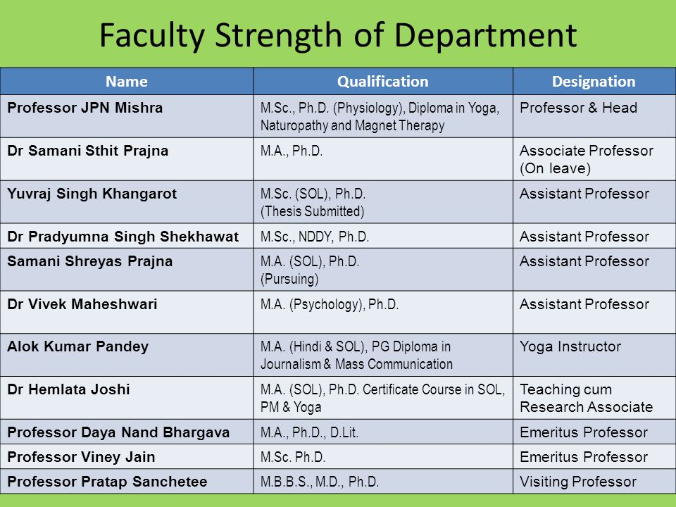 Faculty Strength of Department NameQualificationDesignation Professor JPN Mishra M.Sc., Ph.D.