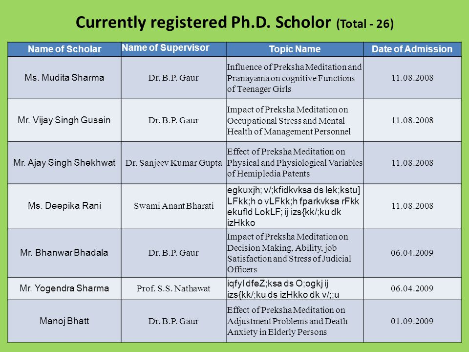 Currently registered Ph.D.
