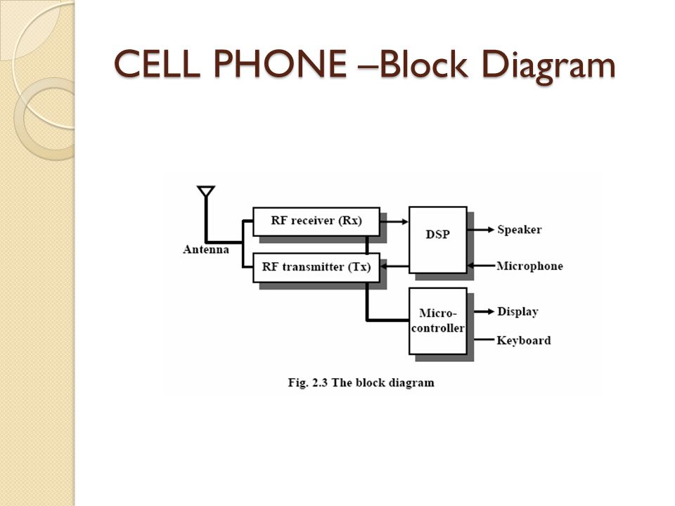 CELL PHONE –Block Diagram