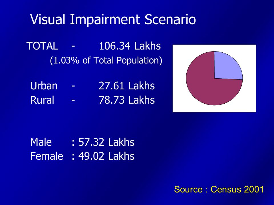 Visual Impairment Scenario TOTAL-106.34 Lakhs (1.03% of Total Population) Urban-27.61 Lakhs Rural-78.73 Lakhs Male : 57.32 Lakhs Female : 49.02 Lakhs Source : Census 2001