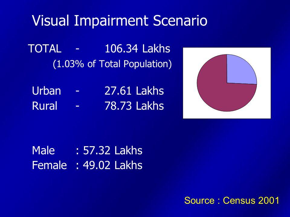 Visual Impairment Scenario – Statewise In Lakhs Delhi : 1.20 (0.87%) U P : 18.52 (1.11%) M P : 6.36 (1.05%) Chhat'garh: 1.60 (0.77%) Bihar : 10.05 (1.21%) Jharkhand: 1.86 (0.69%) W B : 8.62 (1.07%) Orissa : 5.13 (1.39%) Assam : 2.82 (1.06%) Source : Census 2001 Tamilnadu: 9.63 (1.54%) A P : 5.82 (0.76%) Karnataka: 4.41 (0.83%) Kerala : 3.35 (1.05%) Maharastra: 5.81 (0.60%) Rajasthan: 7.53 (1.33%) Gujarat : 4.94 (0.97%) Punjab : 1.70 (0.70%) Haryana : 2.01 (0.95%) J&K : 2.08 (2.05%)