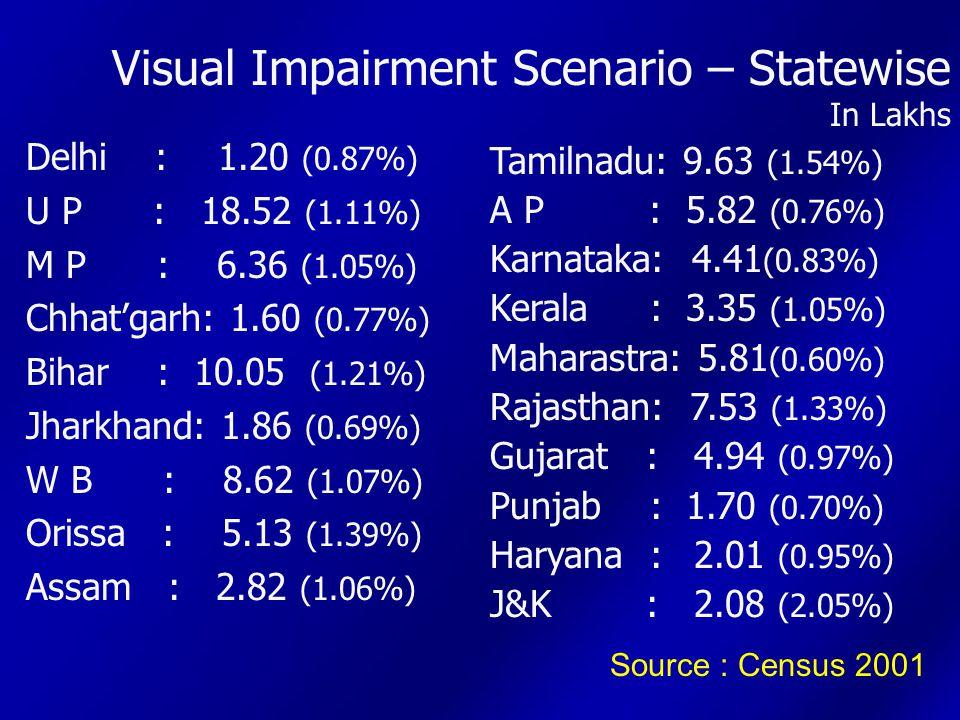Visual Impairment Scenario – Statewise In Lakhs Source : Census 2001