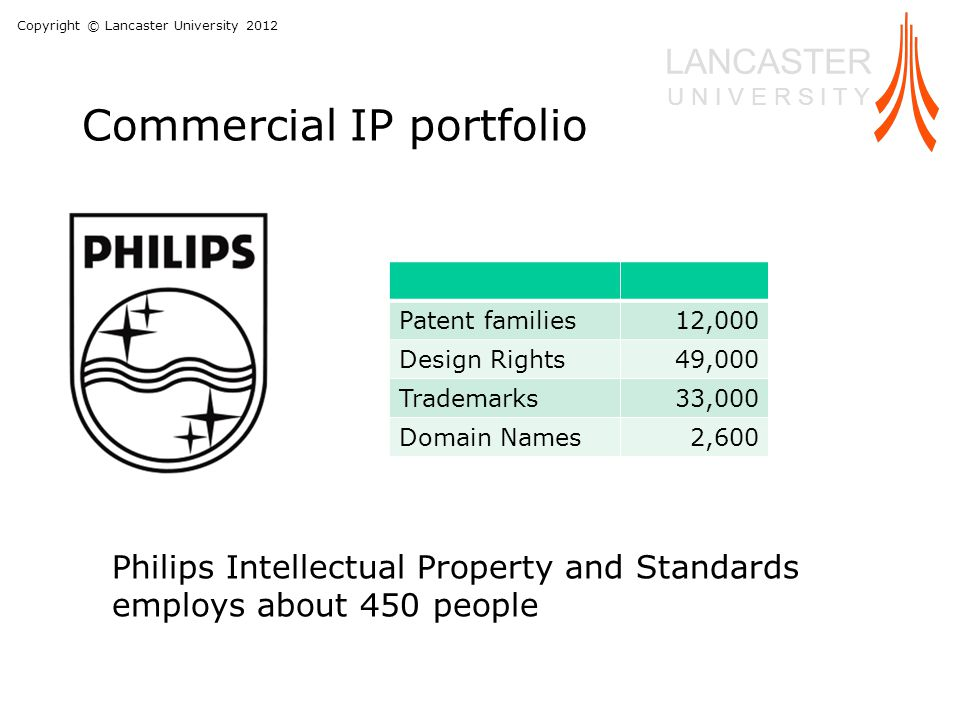 Copyright © Lancaster University 2012 LANCASTER U N I V E R S I T Y Commercial IP portfolio Patent families12,000 Design Rights49,000 Trademarks33,000 Domain Names2,600 Philips Intellectual Property and Standards employs about 450 people