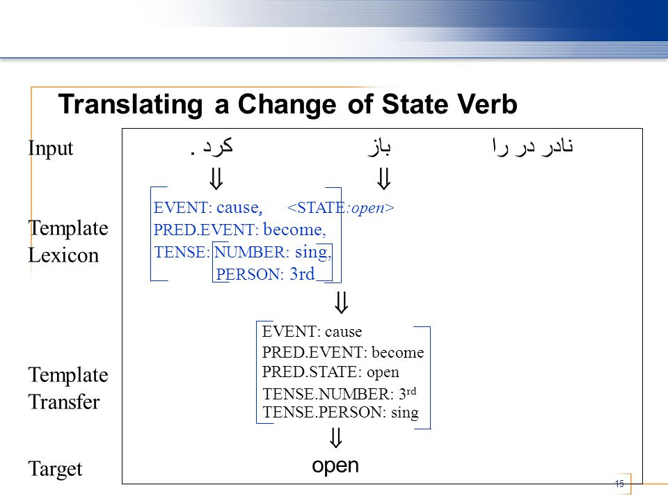15 Translating a Change of State Verb نادر در را باز کرد.