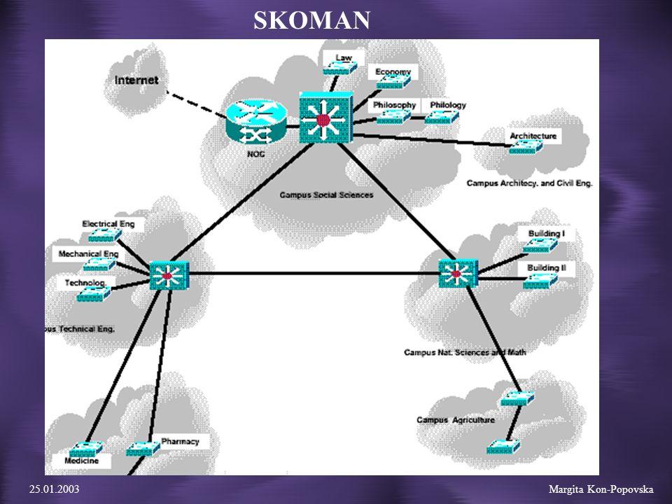 25.01.2003 Margita Kon-Popovska SKOMAN