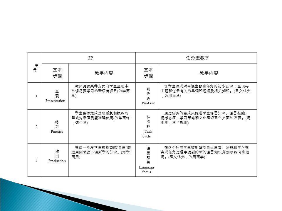 序号序号 3P 任务型教学 基本 步骤 教学内容 基本 步骤 教学内容 1 呈 现 Presentation 教师通过某种方式向学生呈现本 节课将要学习的新语言项目 ( 为学而 学 ) 前 任 务 Pre-task 让学生达成对本课主题和任务的初步认识;呈现与 主题和任务有关的单词和短语及相关知识。