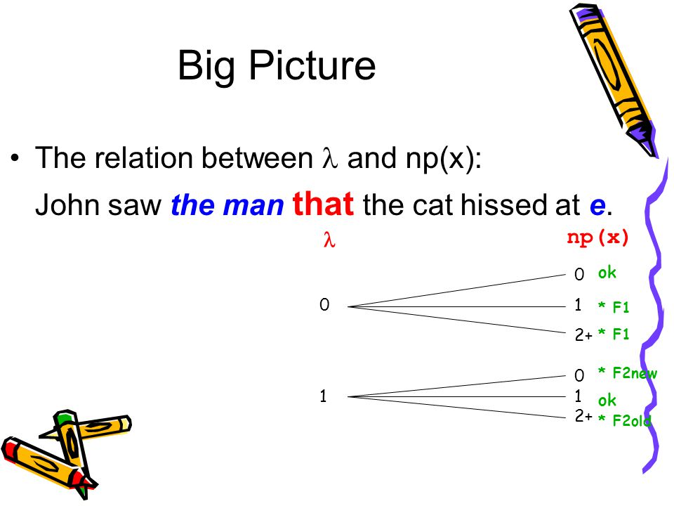 Big Picture The relation between and np(x): John saw the man that the cat hissed at e.  np(x) 0 0 1 2+ 0 1 1 2+ ok * F1 * F2new ok * F2old